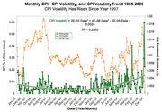 CPI-CPIVol and trend