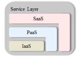 File:Service model.png
