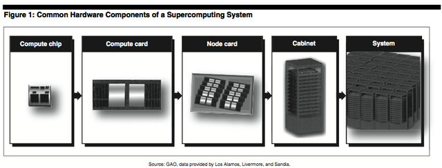 File:Supercomputer.jpg
