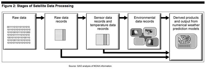 Satellite data