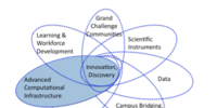 Cyberinfrastructure for 21st Century Science and Engineering: Advanced Computing Infrastructure Vision and Strategic Plan
