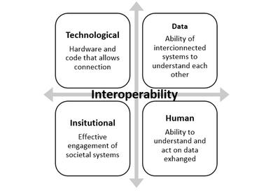 Interoperability-image-use-this