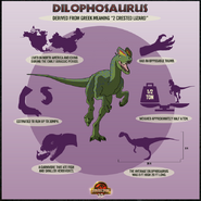 Dilophosaurus Factbox