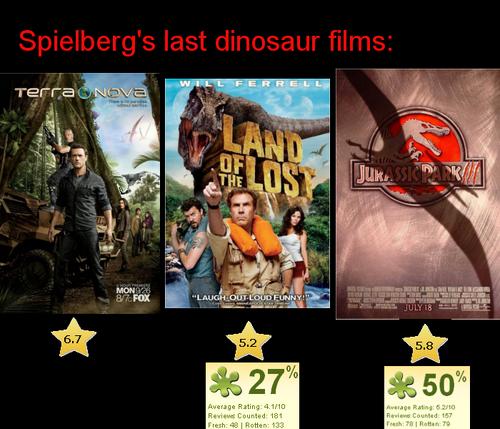 Film comparison