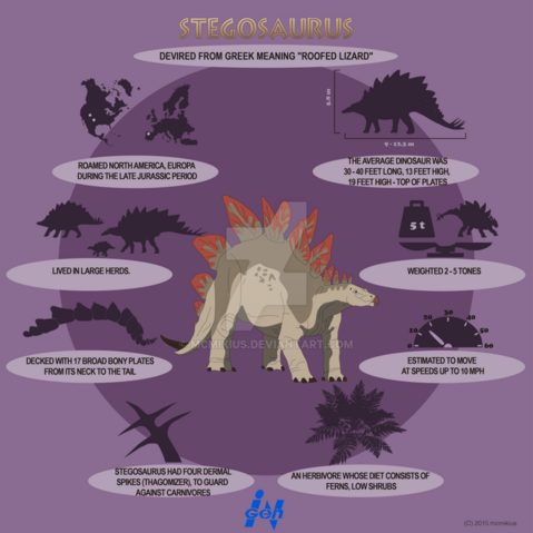 File:Stegosaurus lite infographics by mcmikius-d9fxmo8.png