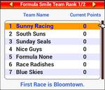 Viewing Team Rank - Grand Prix Story