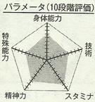 Yamazaki chart