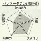Miyaji chart
