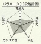 Momoi chart