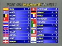 Eurovision1990score