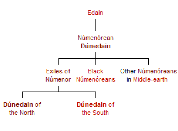 File:The Men of Númenor in Middle-earth.png