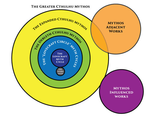 Diagram-of-the-mythos2