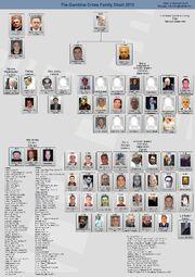 Gambino Cosa Nostra Family