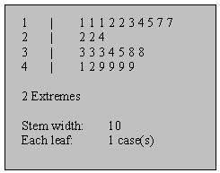 Datei:Stem-and-leaf.jpg