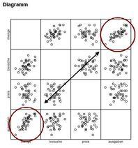 Streudiagramm-matrix-muster