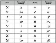 Shiväisith vowels