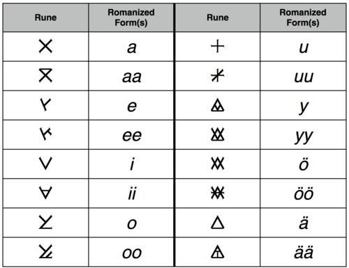 File:Shiväisith vowels.jpg