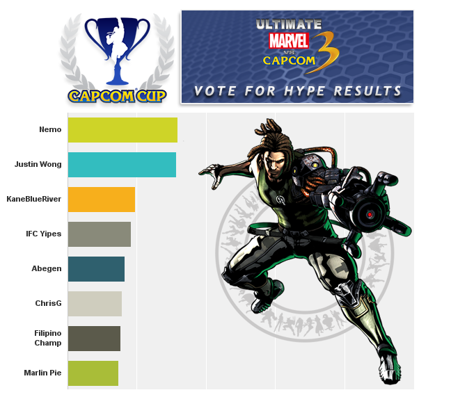 Capcomcup-umvc3-voteresults