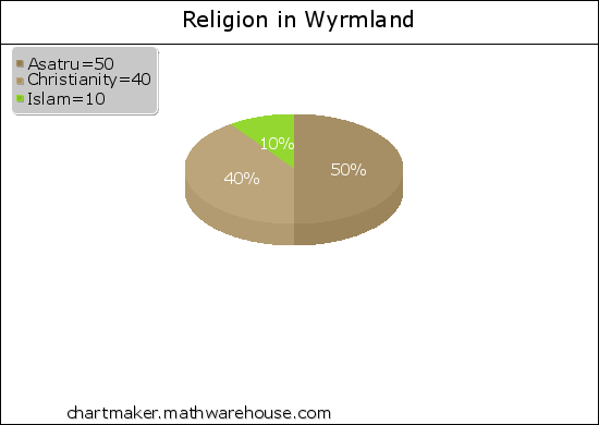File:Religion in Wyrmland.png