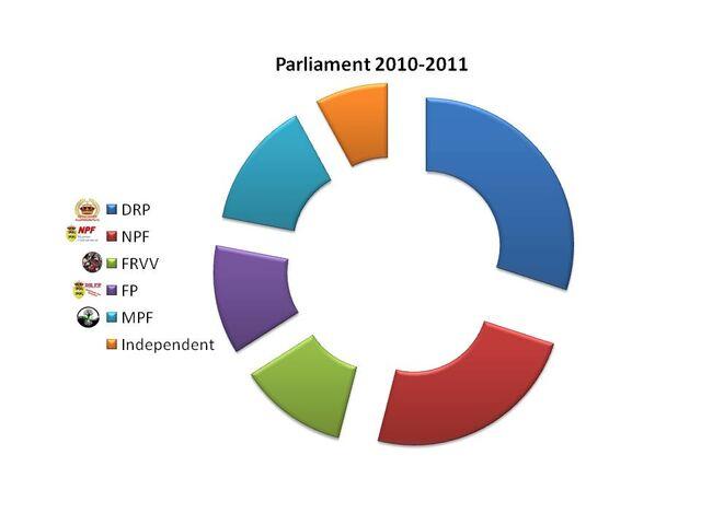 File:Parlement grafiek.jpg