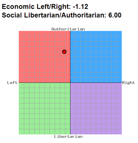 File:Paul's Political Compass.png