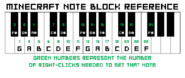 Note block reference