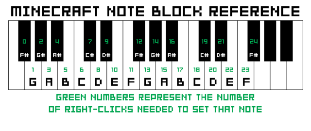 File:Note block reference.png