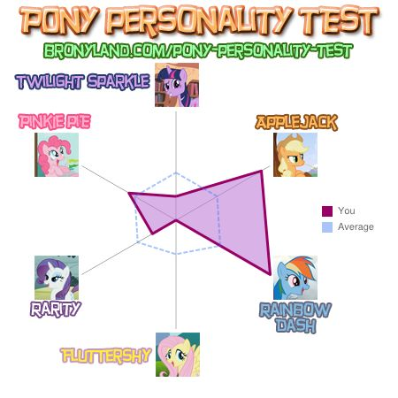File:FANMADE Pony Personality Test - Ultimatefan66.jpg