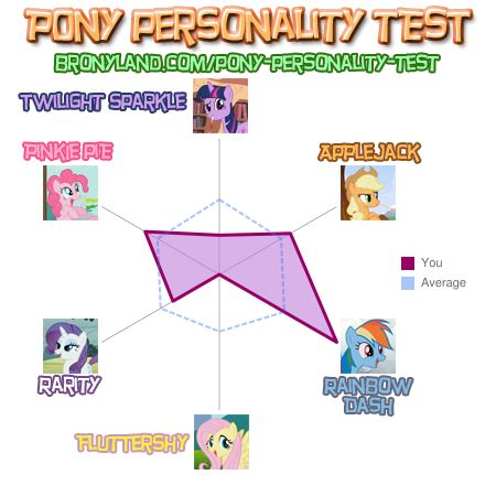 File:FANMADE Pony Personality Test Results 1.jpg