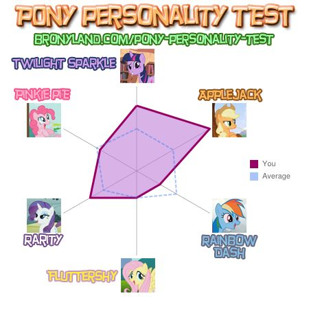 File:FANMADE Kylgrv's pony personally test results.jpg