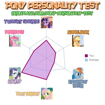 File:FANMADE Pony personality test June 2012.jpg