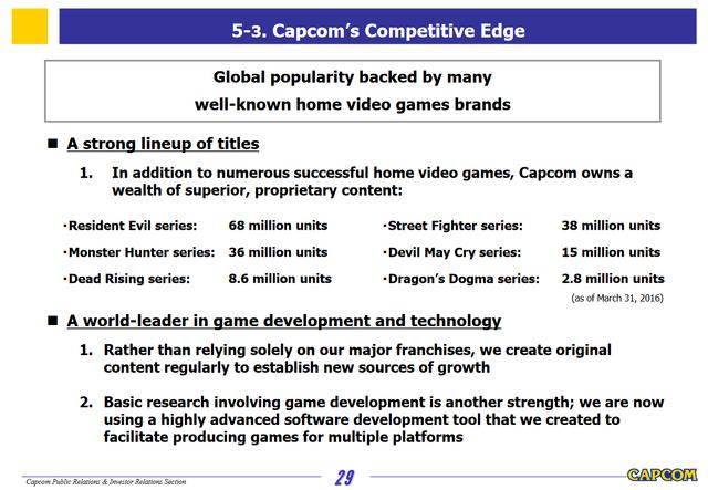 File:Capcom Investors Report 2016-Slide 29.png