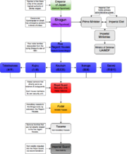Empire of Japan Government Organization Chart