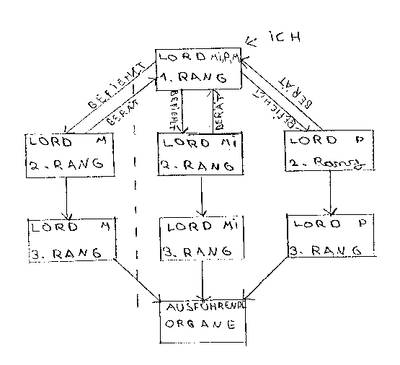 Xardark-Regierungsstruktur.png