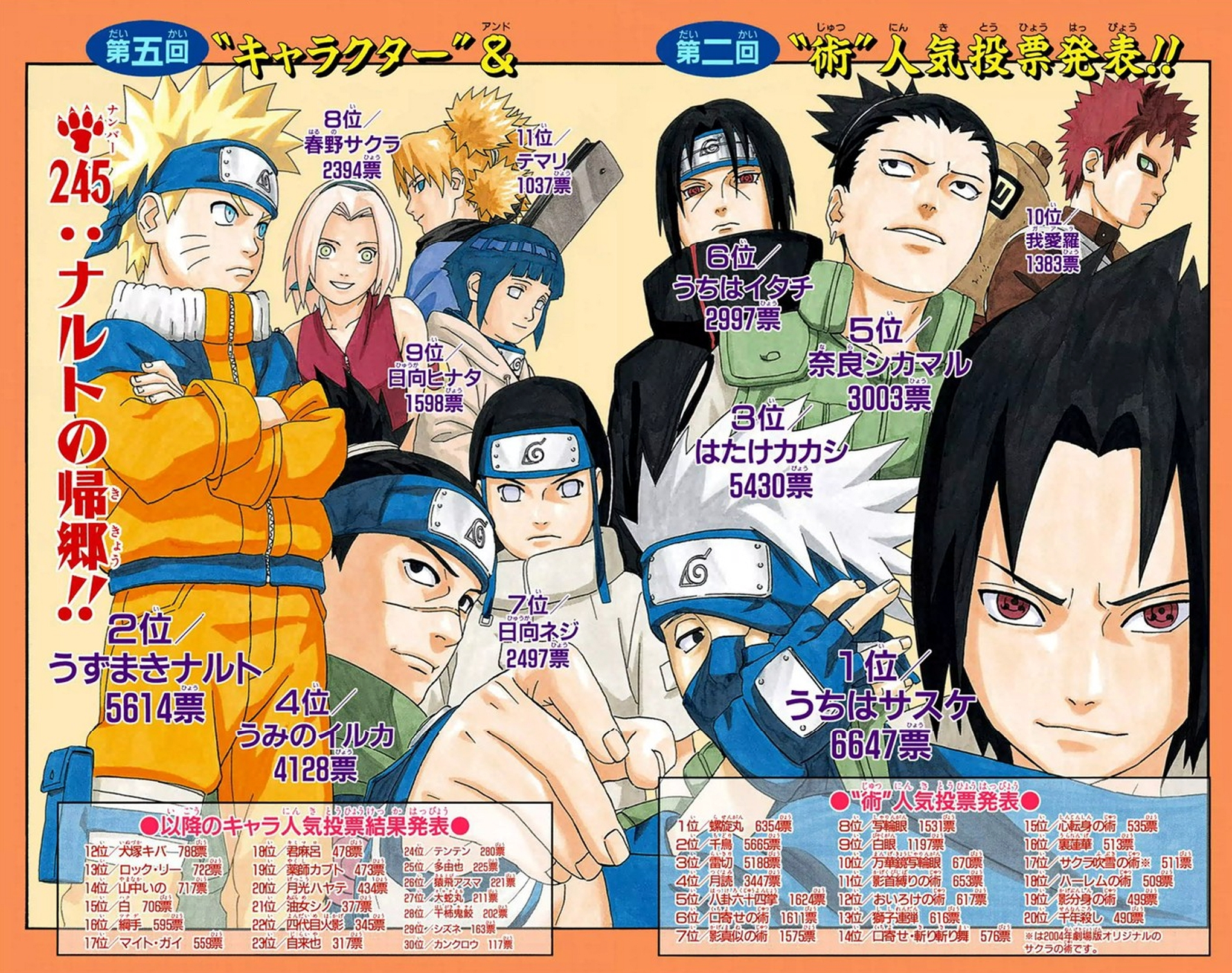 Anime Characters Popularity Poll : Sasuke doesn t deserve his popularity