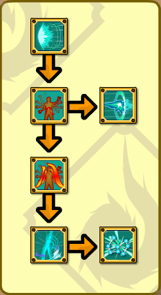 Eight Extremities Skill Tree