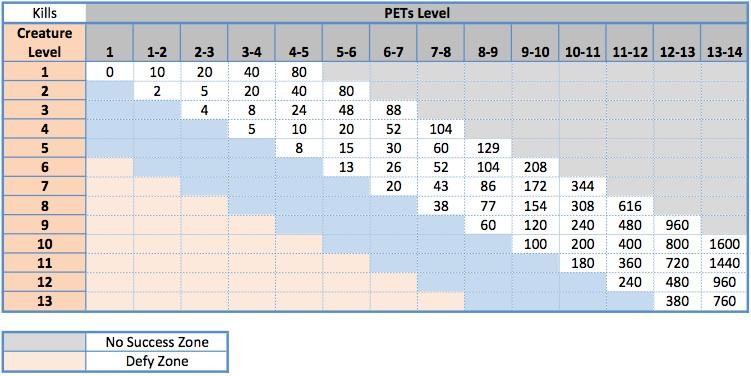 Pet Leveling