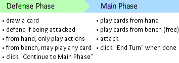 Phase rules