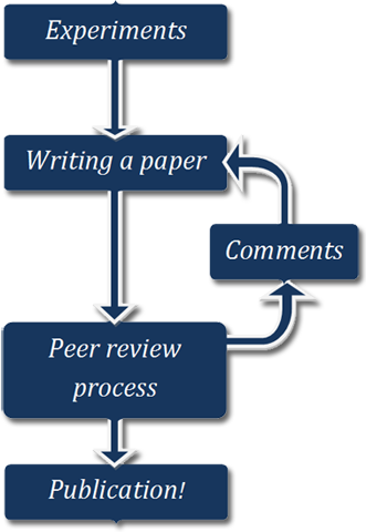 File:Peer review.png
