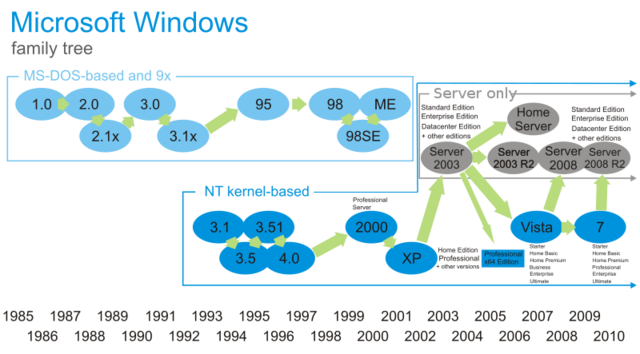 File:800px-Windows Family Tree.png