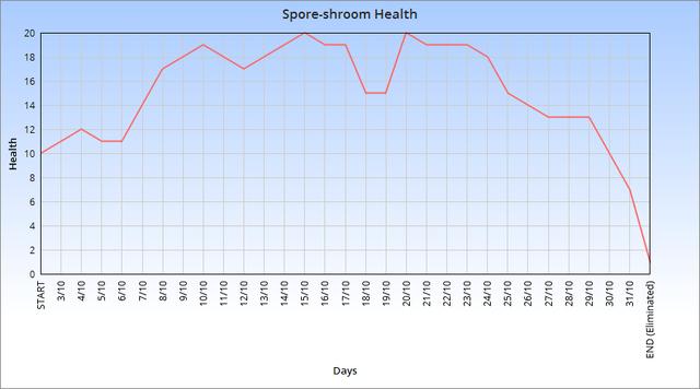 File:Sporeshroomhealthchart.png