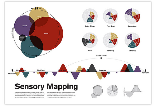 File:Sensory Mapping.jpg