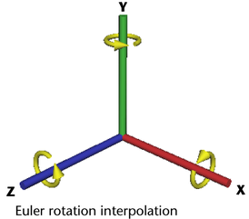 File:Comp EulerAxes.png