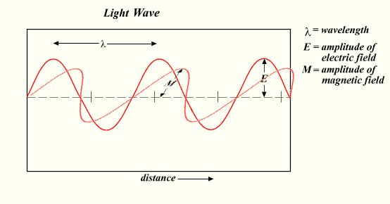 File:Light-wave.png