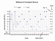 Method of Constant Stimuli