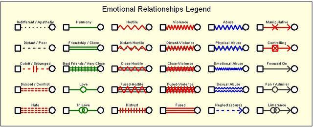 File:Emotional-relationships.jpg