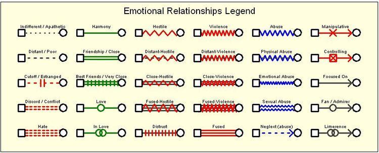 Emotional-relationships