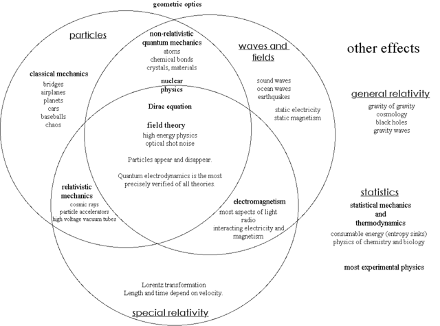 File:Physics Venn diagram.PNG