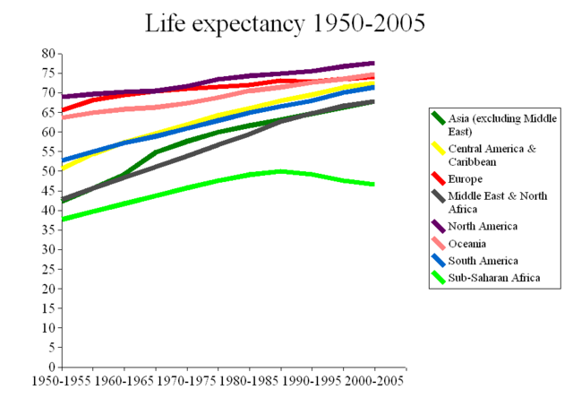 File:Life expectancy 1950-2005.png