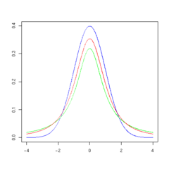 T distribution 2df